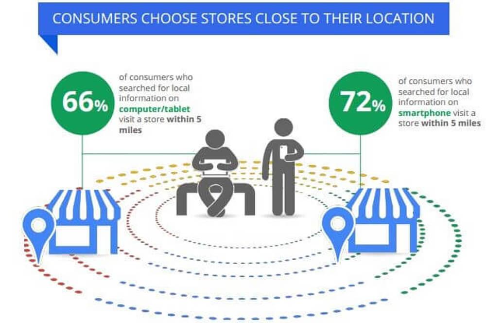 local seo Italy Web Marketing